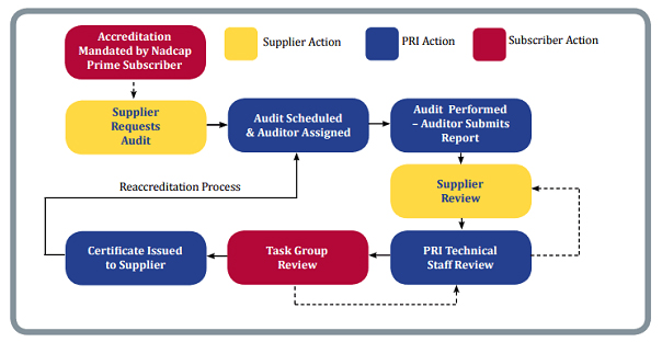 accreditation audit Accreditation is the process in which certification of competency requirements for bodies providing audit and certification of management systems (2011.